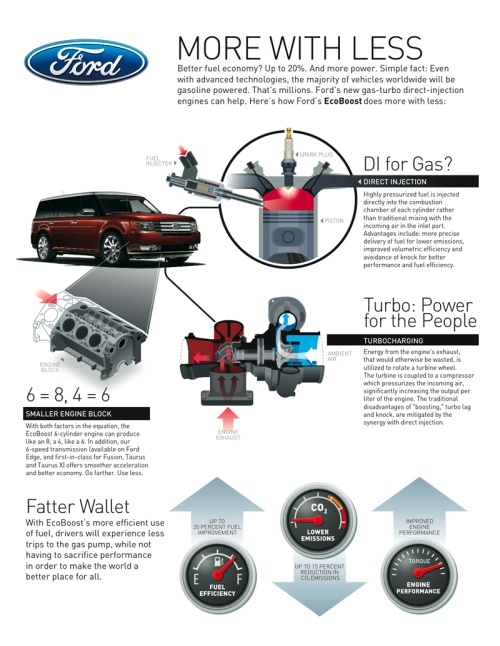 How Ford EcoBoost Technology Works